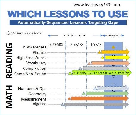 LearnEasy247 Automatically Sequenced Math and Reading Lessons